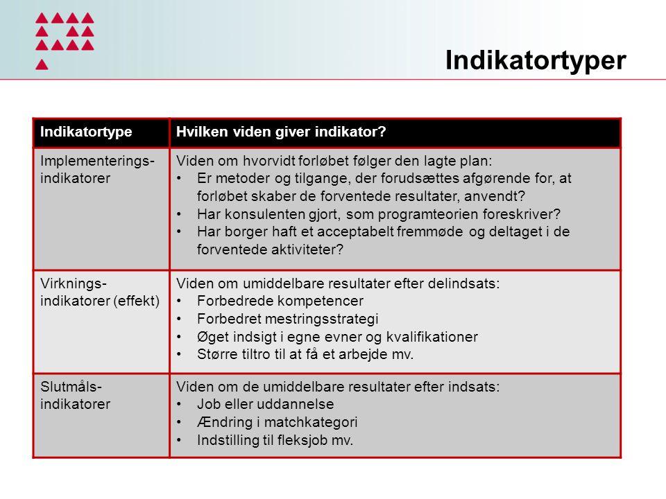 Indikatortyper Indikatortype Hvilken viden giver indikator