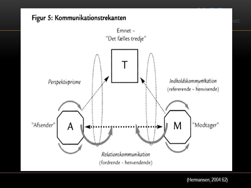Indhold og relation Analog – digital komm. (Hermansen, 2004:62)