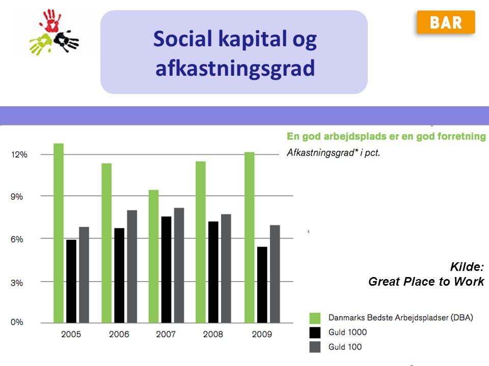 Social kapital og afkastningsgrad