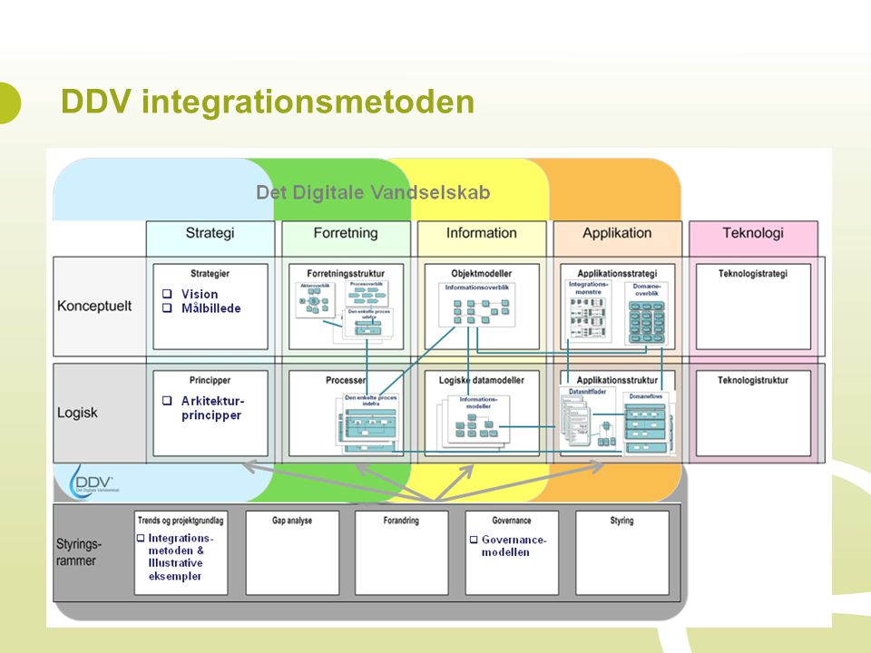 DDV integrationsmetoden