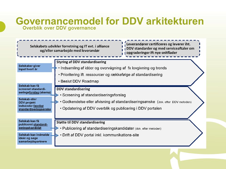 Governancemodel for DDV arkitekturen Overblik over DDV governance