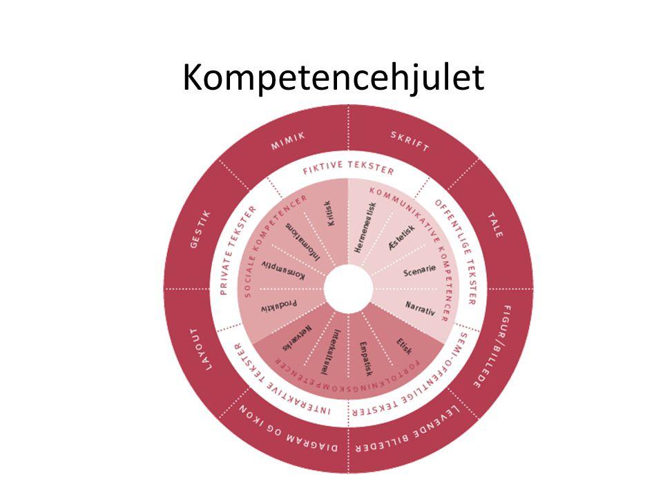 Kompetencehjulet