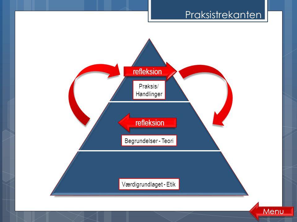 Praksistrekanten refleksion refleksion Menu Praksis/ Handlinger