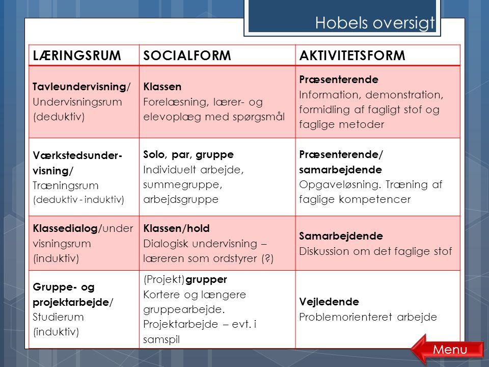 Hobels oversigt LÆRINGSRUM SOCIALFORM AKTIVITETSFORM Menu