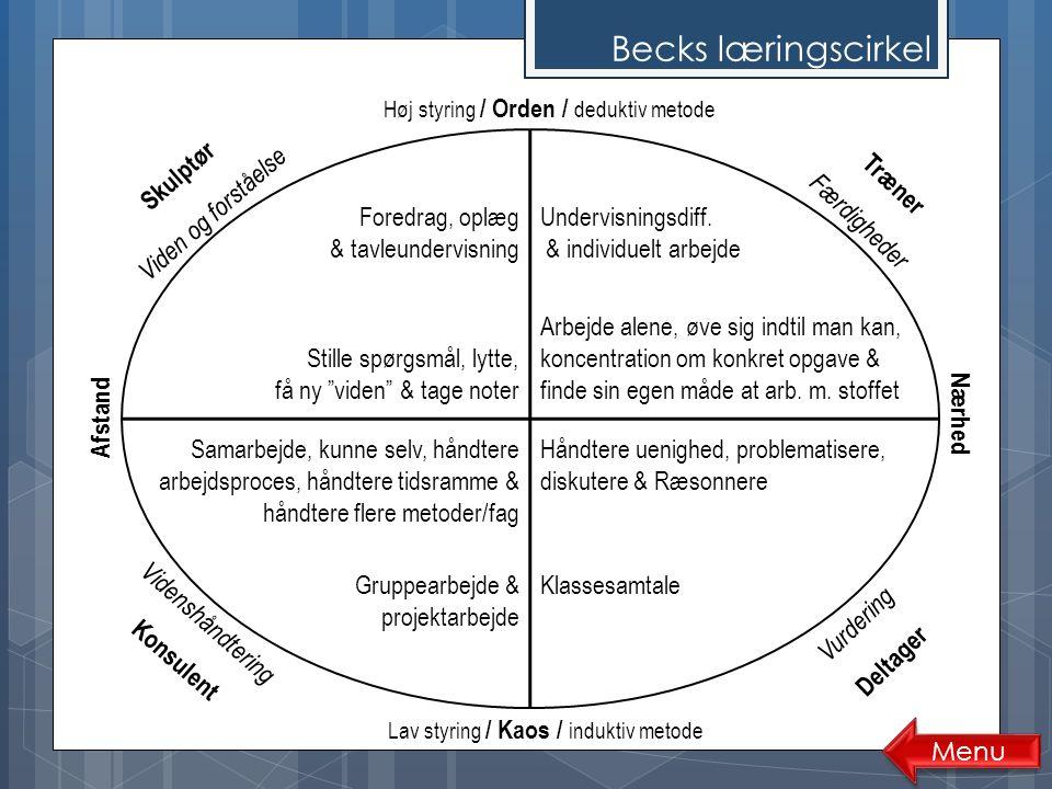 Becks læringscirkel Foredrag, oplæg & tavleundervisning