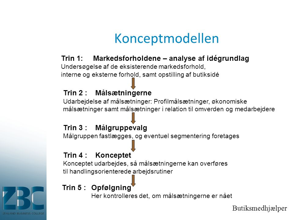 Konceptmodellen Trin 1: Markedsforholdene – analyse af idégrundlag