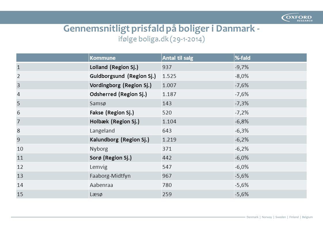 Gennemsnitligt prisfald på boliger i Danmark - ifølge boliga