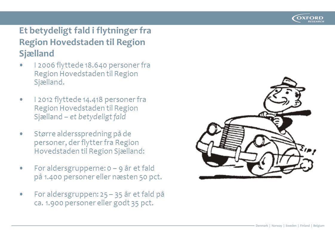 Et betydeligt fald i flytninger fra Region Hovedstaden til Region Sjælland