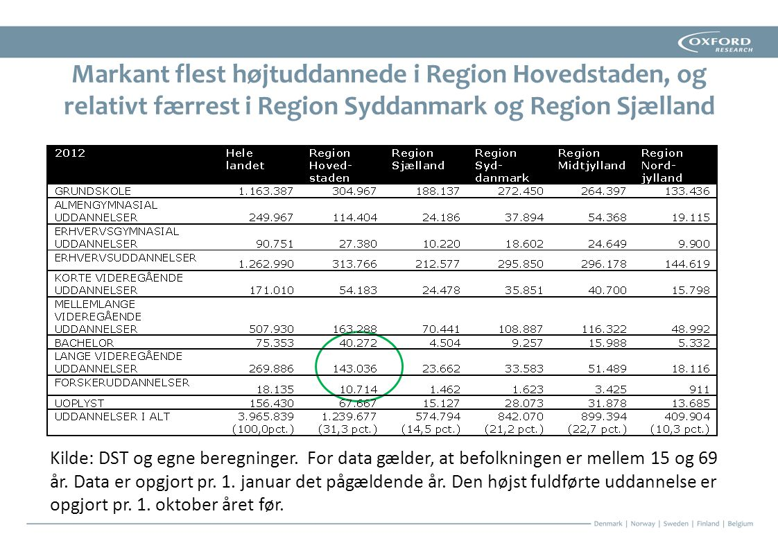 Markant flest højtuddannede i Region Hovedstaden, og relativt færrest i Region Syddanmark og Region Sjælland