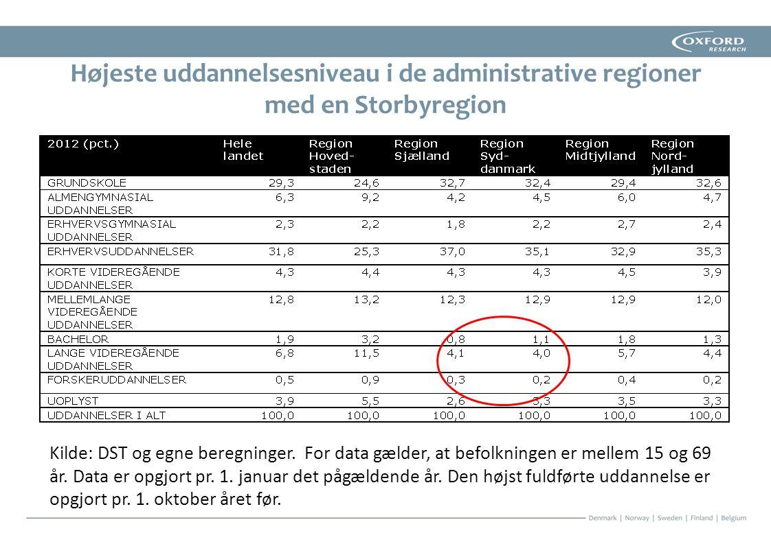 Højeste uddannelsesniveau i de administrative regioner med en Storbyregion