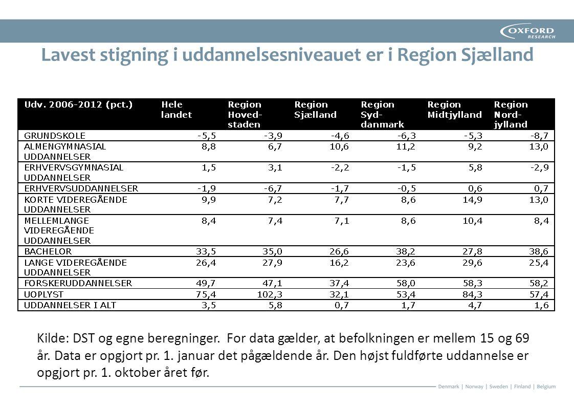 Lavest stigning i uddannelsesniveauet er i Region Sjælland