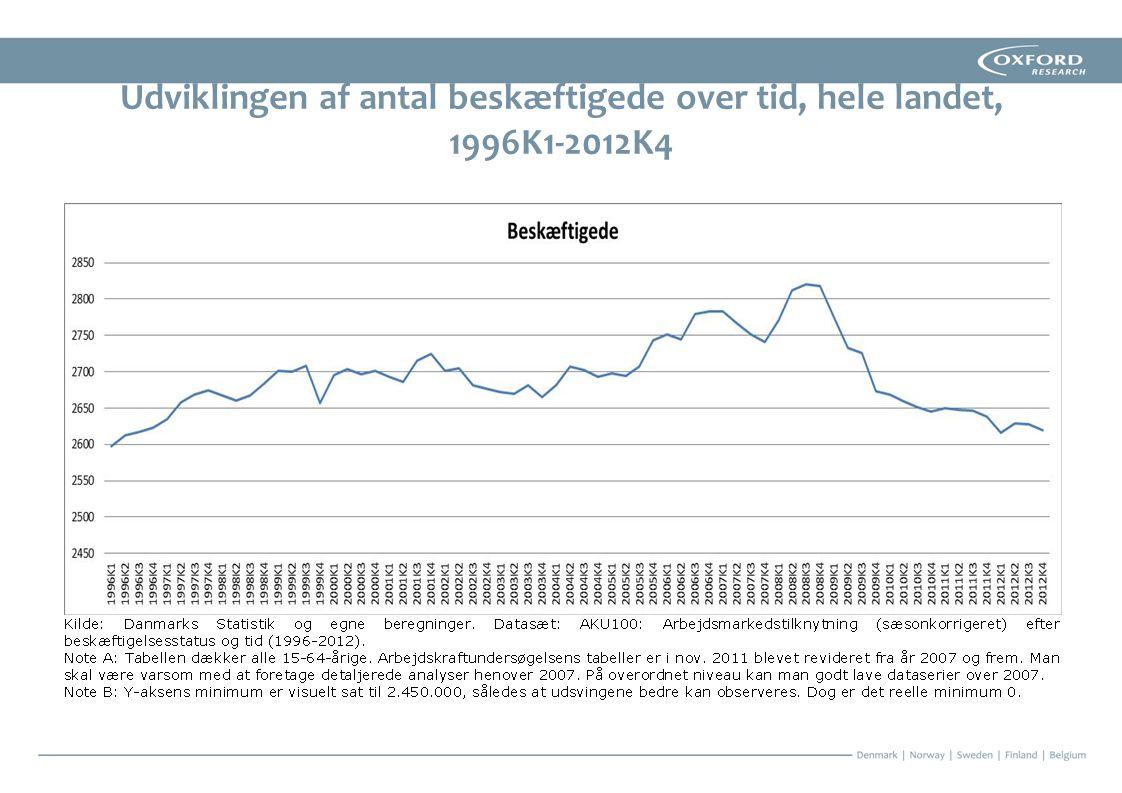 Udviklingen af antal beskæftigede over tid, hele landet, 1996K1-2012K4