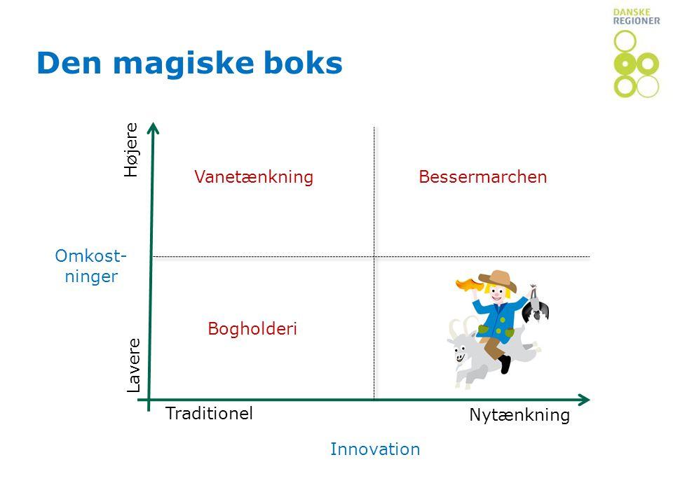 Den magiske boks Innovativt lederskab Højere Vanetænkning