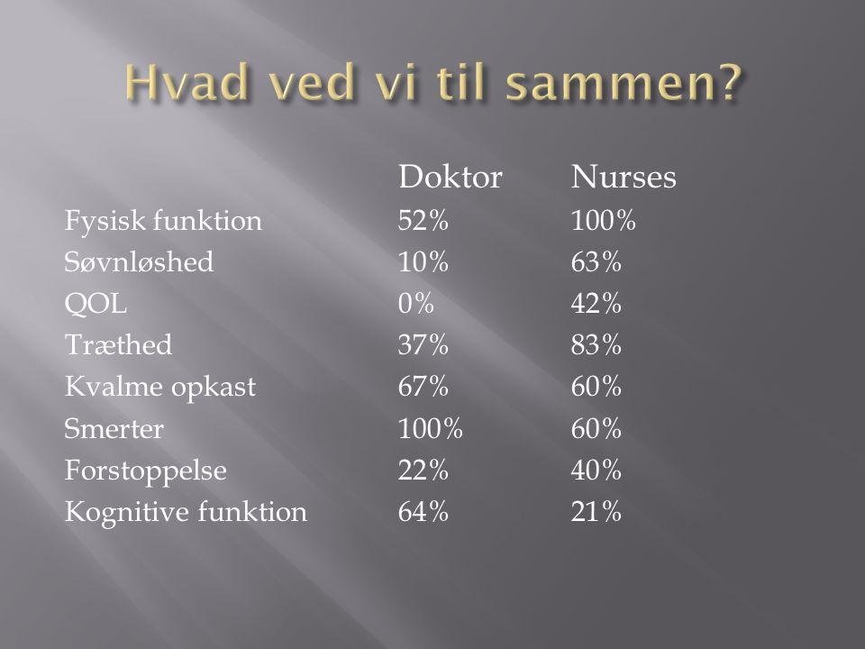 Hvad ved vi til sammen Doktor Nurses Fysisk funktion 52% 100%
