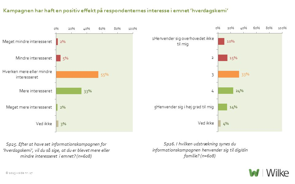 Kampagnen har haft en positiv effekt på respondenternes interesse i emnet 'hverdagskemi'