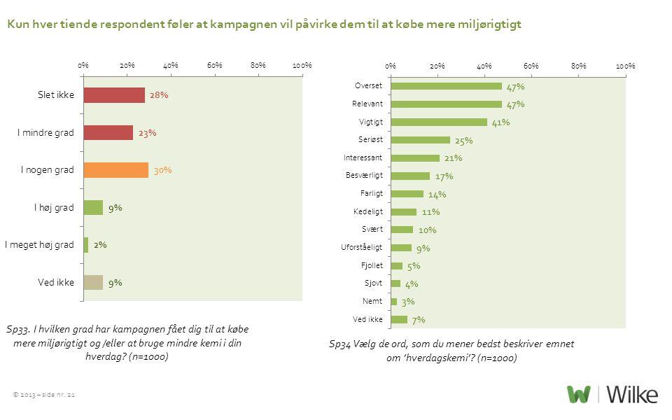 Kun hver tiende respondent føler at kampagnen vil påvirke dem til at købe mere miljørigtigt