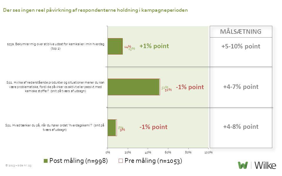 MÅLSÆTNING +5-10% point +4-7% point +4-8% point