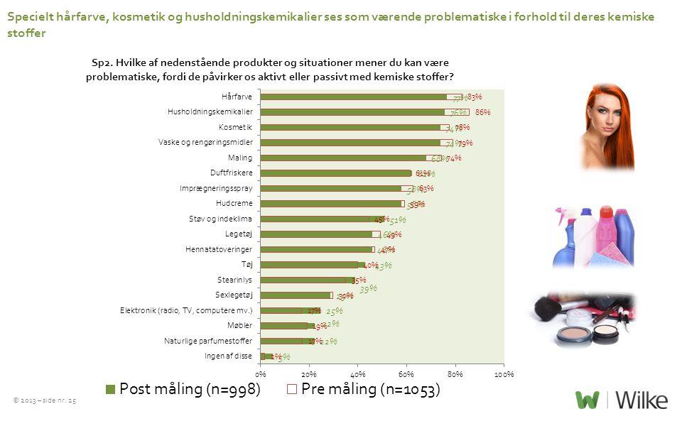 Specielt hårfarve, kosmetik og husholdningskemikalier ses som værende problematiske i forhold til deres kemiske stoffer