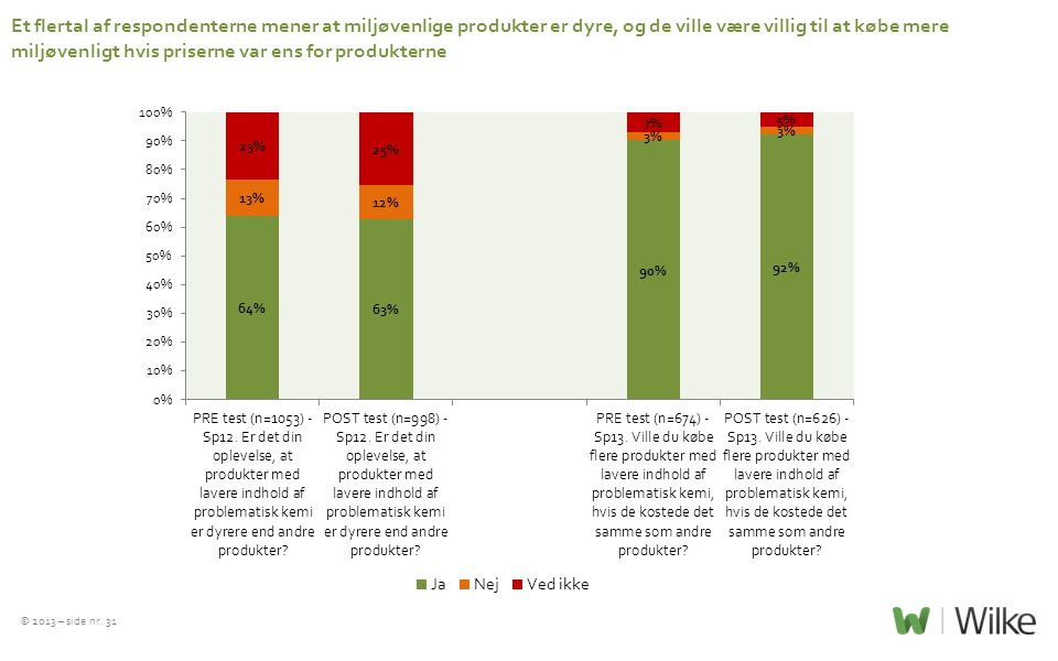Et flertal af respondenterne mener at miljøvenlige produkter er dyre, og de ville være villig til at købe mere miljøvenligt hvis priserne var ens for produkterne