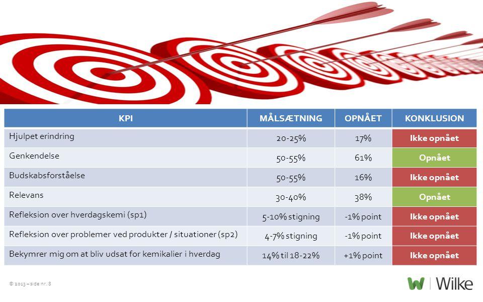 KPI MÅLSÆTNING OPNÅET KONKLUSION Ikke opnået Opnået