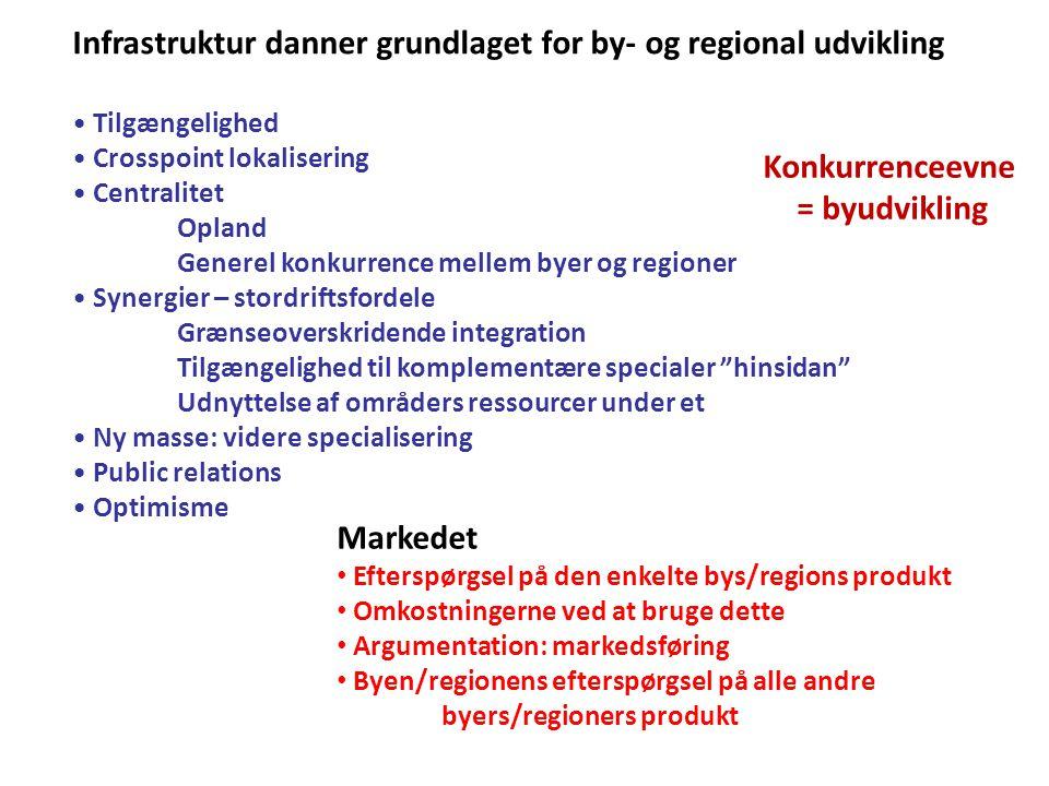 Konkurrenceevne = byudvikling