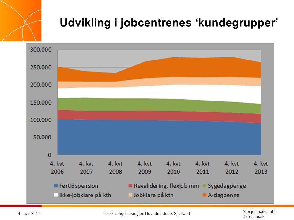Udvikling i jobcentrenes 'kundegrupper'