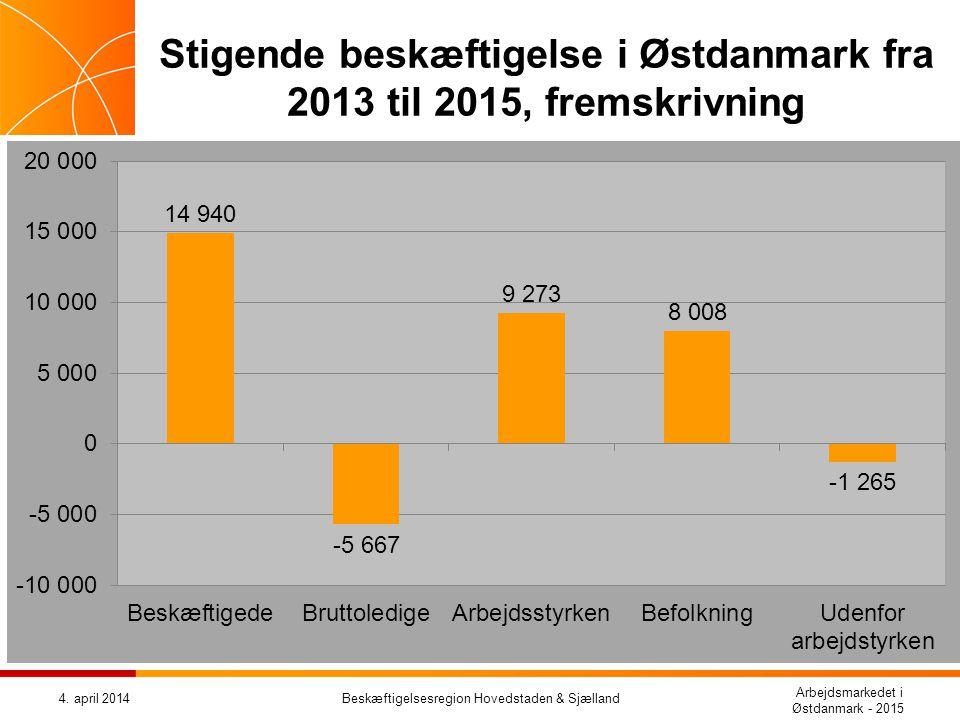 Stigende beskæftigelse i Østdanmark fra 2013 til 2015, fremskrivning