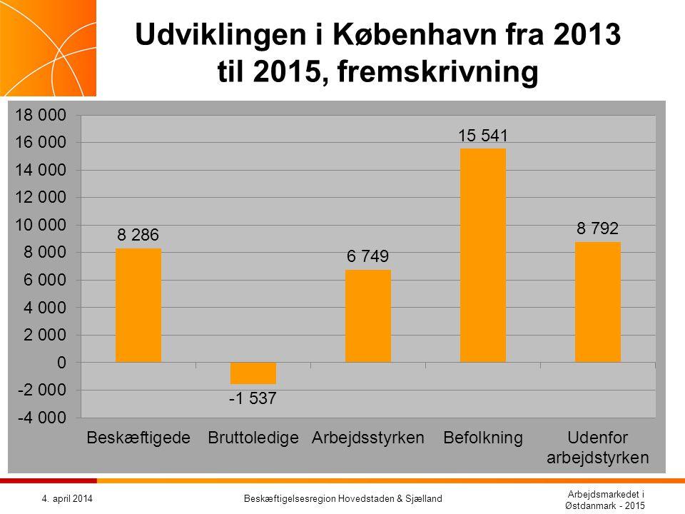 Udviklingen i København fra 2013 til 2015, fremskrivning