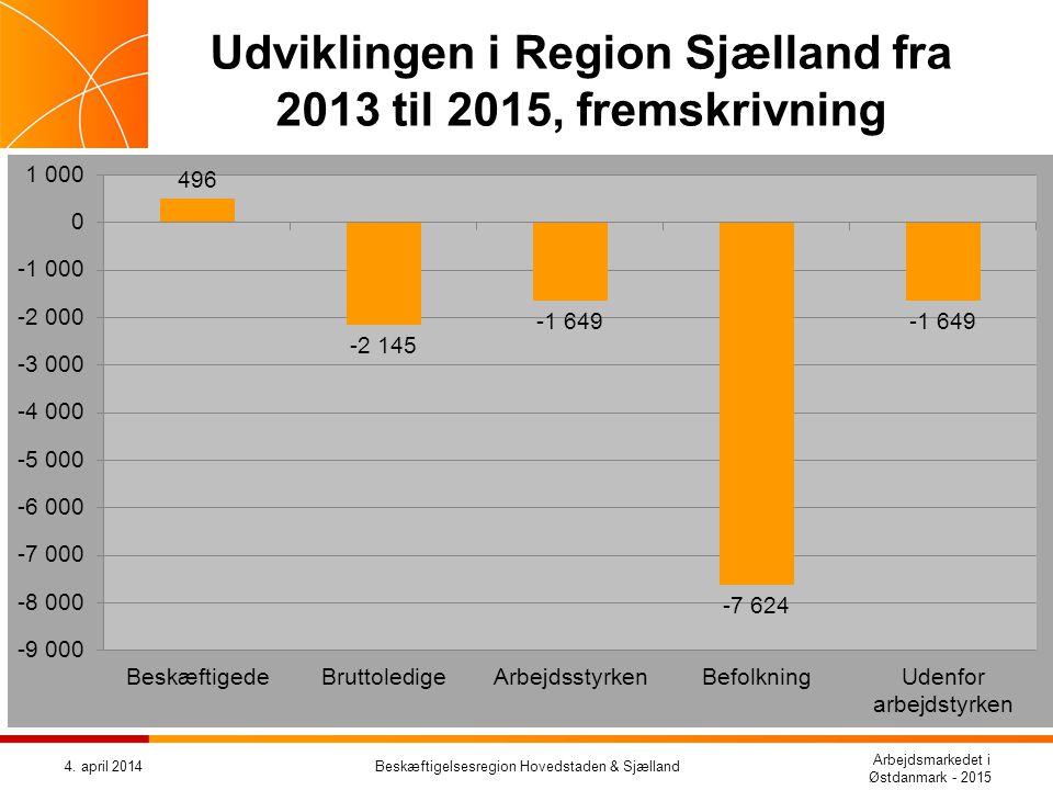 Udviklingen i Region Sjælland fra 2013 til 2015, fremskrivning