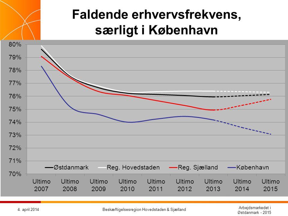 Faldende erhvervsfrekvens, særligt i København