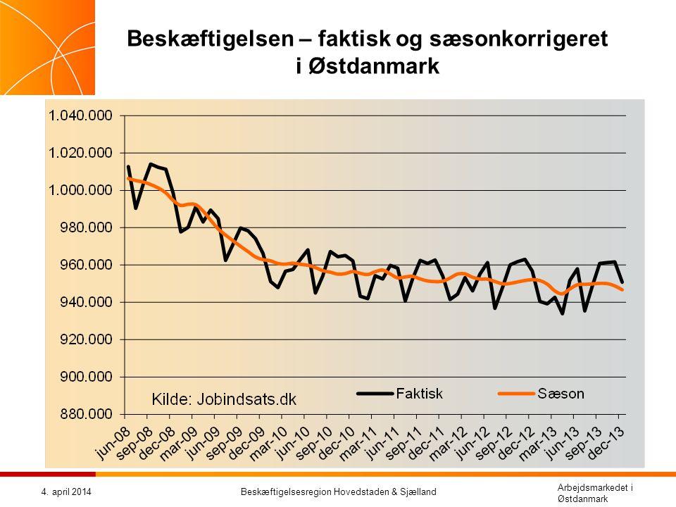 Beskæftigelsen – faktisk og sæsonkorrigeret i Østdanmark