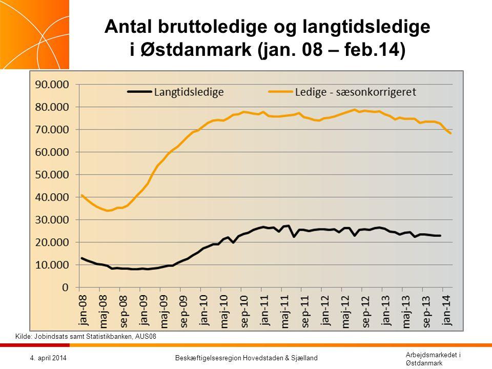 Antal bruttoledige og langtidsledige i Østdanmark (jan. 08 – feb.14)
