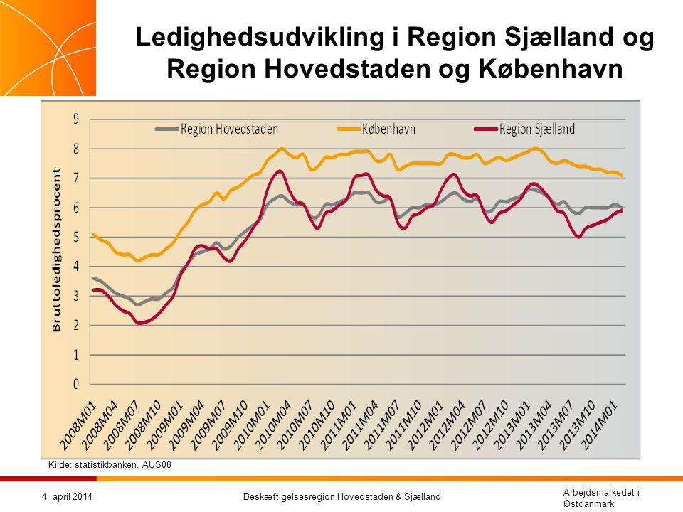 Ledighedsudvikling i Region Sjælland og Region Hovedstaden og København