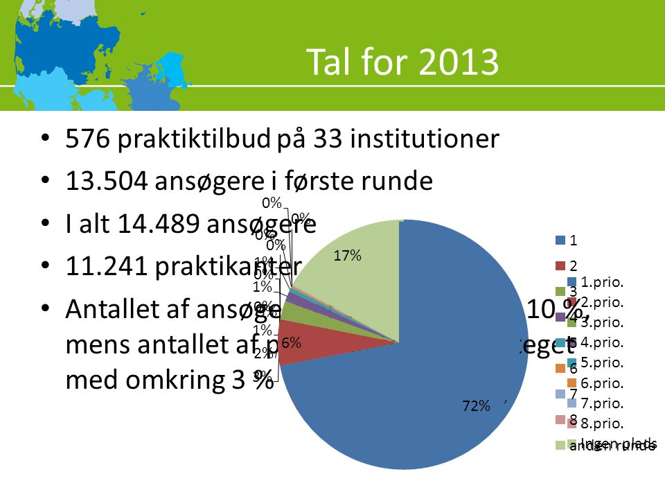 Tal for 2013 576 praktiktilbud på 33 institutioner