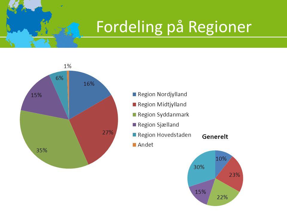 Fordeling på Regioner Befolkningstal: 2008