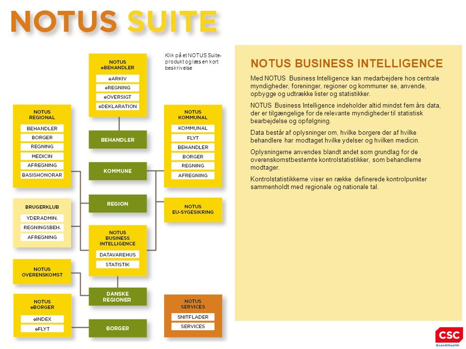 NOTUS BUSINESS INTELLIGENCE