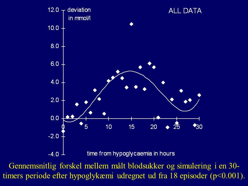 Gennemsnitlig forskel mellem målt blodsukker og simulering i en 30-timers periode efter hypoglykæmi udregnet ud fra 18 episoder (p<0.001).