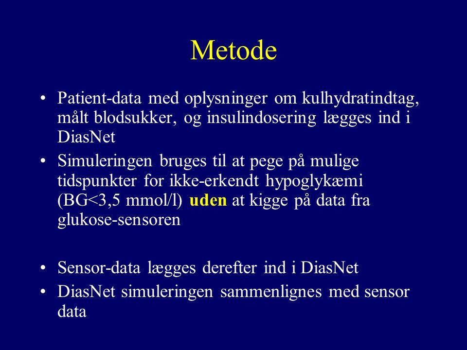 Metode Patient-data med oplysninger om kulhydratindtag, målt blodsukker, og insulindosering lægges ind i DiasNet.