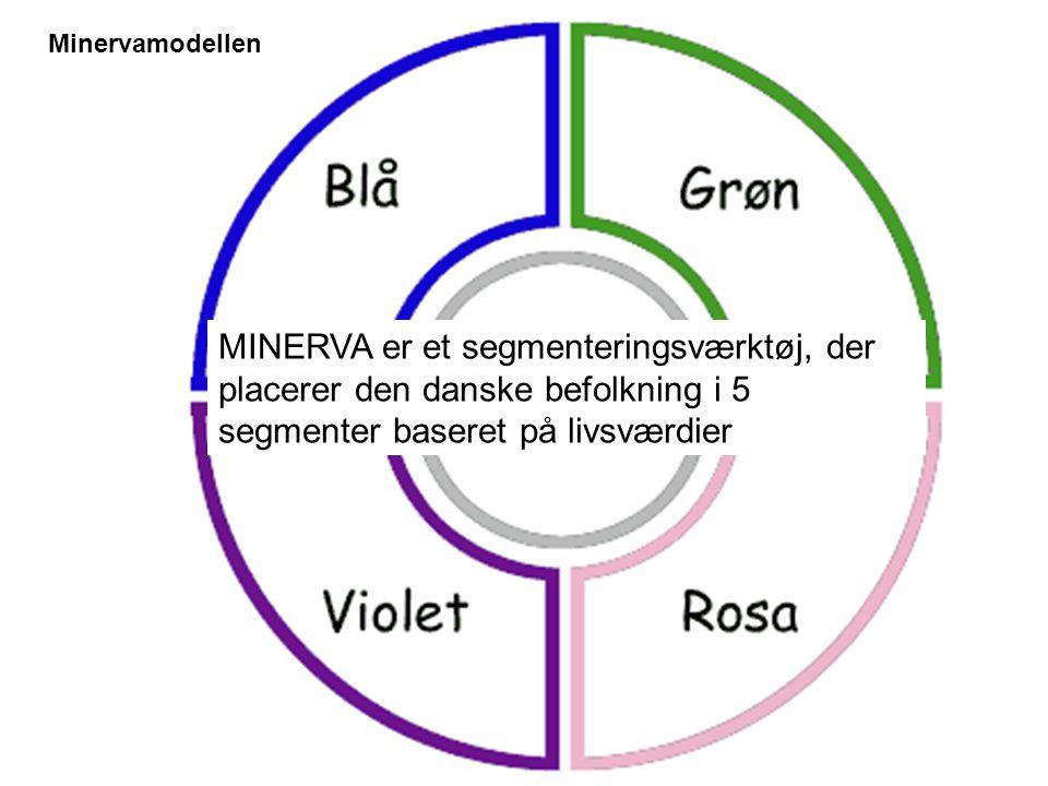 Minervamodellen MINERVA er et segmenteringsværktøj, der placerer den danske befolkning i 5 segmenter baseret på livsværdier.