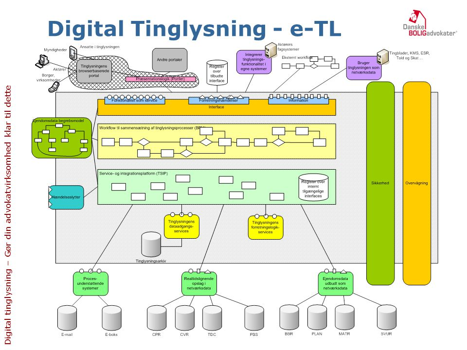 Digital Tinglysning - e-TL