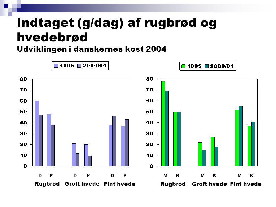 Indtaget (g/dag) af rugbrød og hvedebrød Udviklingen i danskernes kost 2004