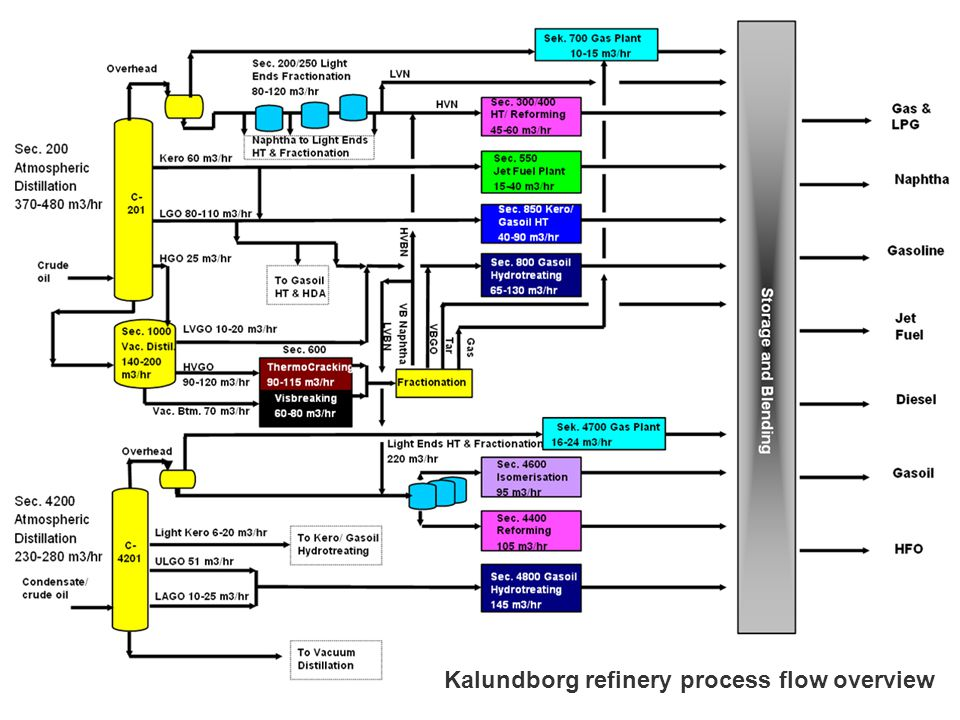 Kalundborg refinery process flow overview