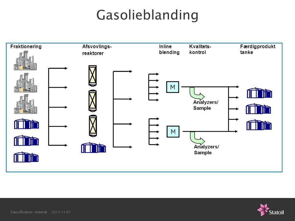 Gasolieblanding Fraktionering Afsvovlings- reaktorer Inline blending