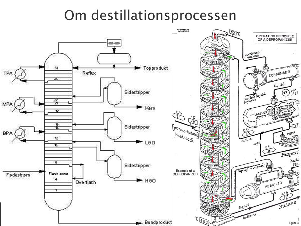Om destillationsprocessen