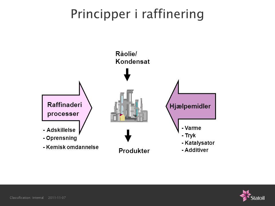 Principper i raffinering