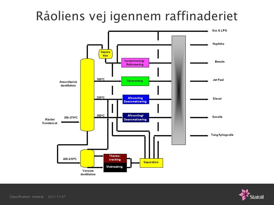 Råoliens vej igennem raffinaderiet