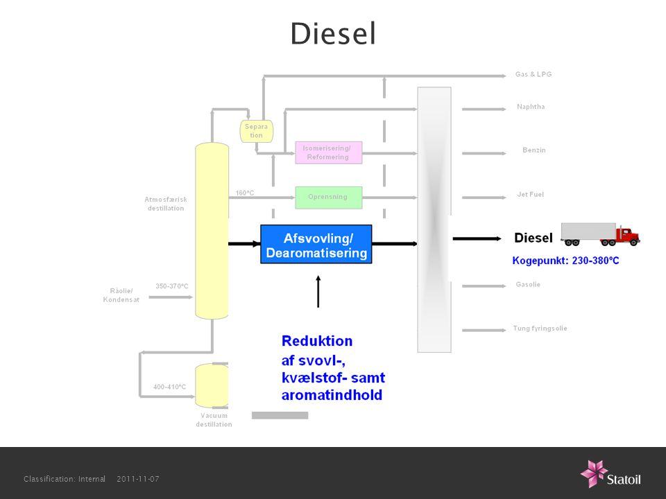 Diesel Classification: Internal 2011-11-07