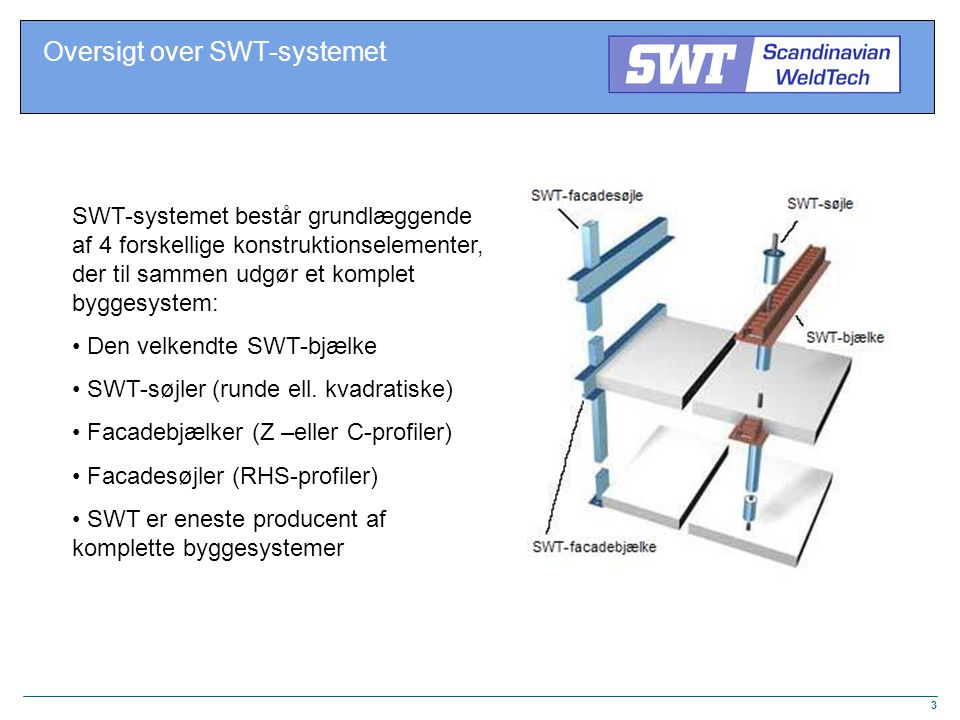 Oversigt over SWT-systemet