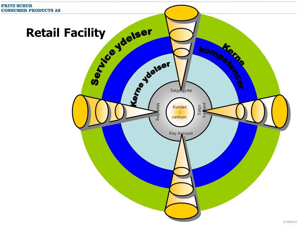 Retail Facility Service ydelser kompetencer Kerne Kerne ydelser