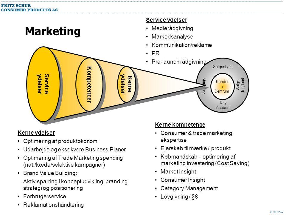 Marketing Service ydelser Medierådgivning Markedsanalyse